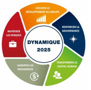 Célébration des 50 ans du Groupe BGFIBank : Démarrage du nouveau Projet d'entreprise Dynamique 2025