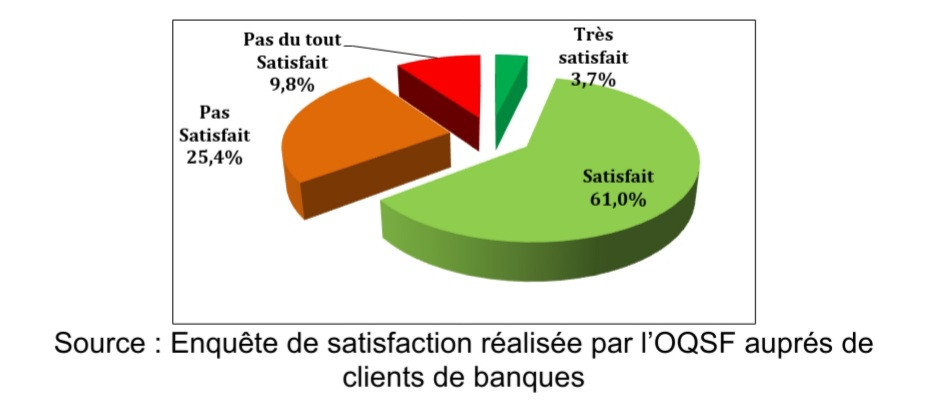 La tarification des services financiers au prisme de la transparence : état des lieux et défis