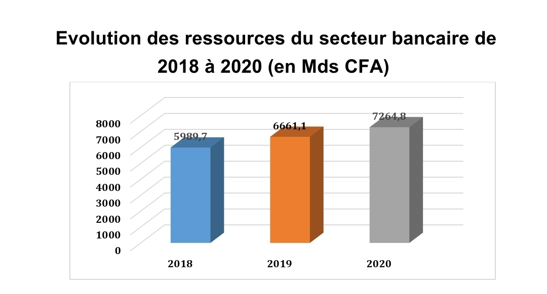 Focus sur le classement des banques sénégalaises en 2020