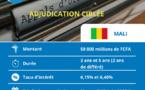 Résultat Obligations du Trésor du Mali : 22 milliards de FCFA dans les coffres du trésor malien